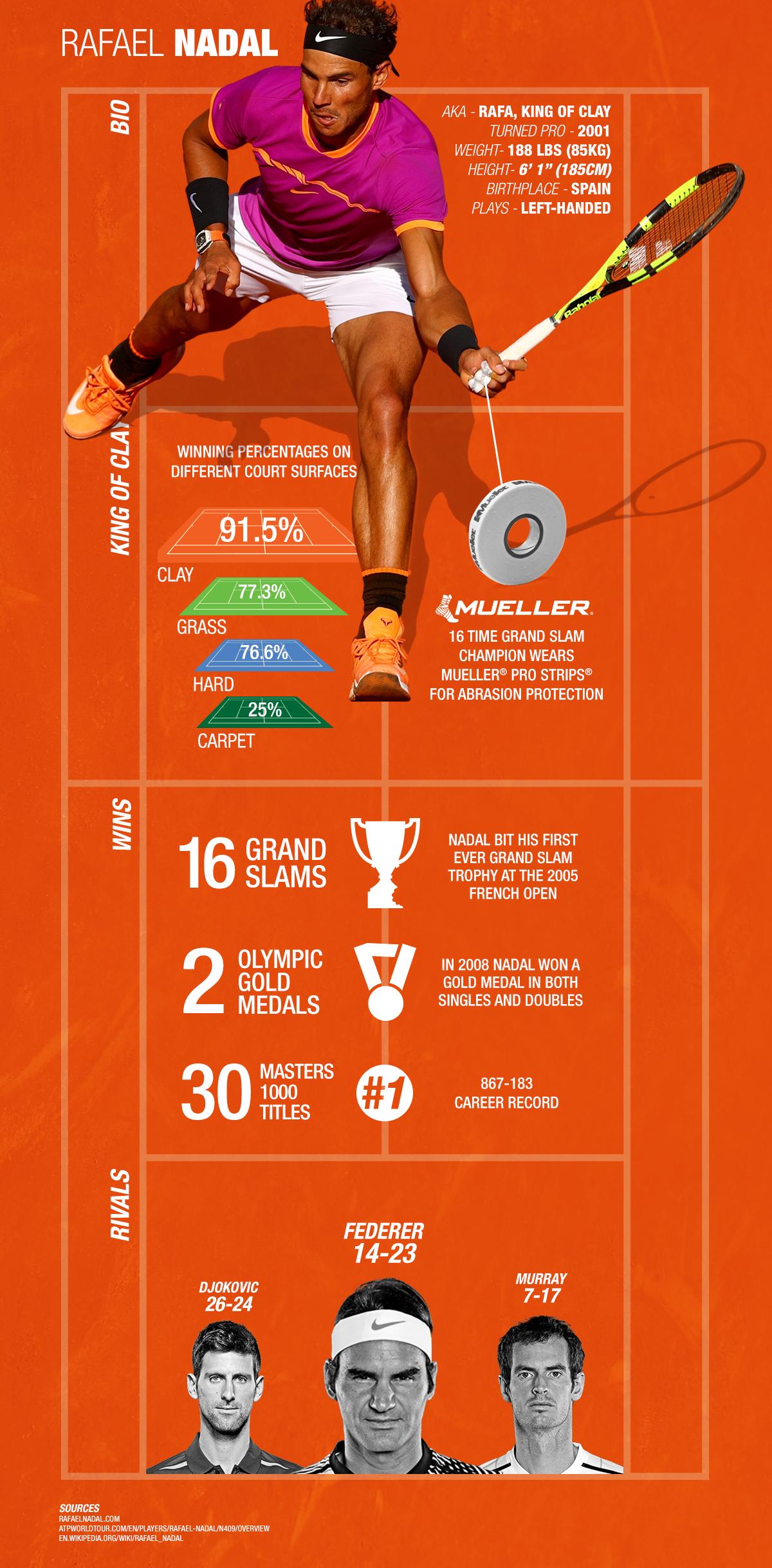 Rafael Nadal 16 Time Grand Slam Champion wears Mueller ProStrips